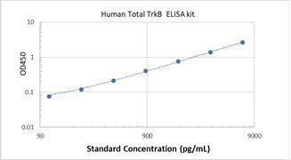Picture of Human Total TrkB ELISA Kit