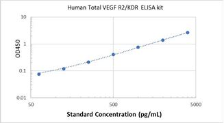 Picture of Human Total VEGF R2/KDR ELISA Kit