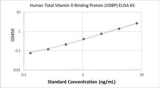 Picture of Human Total Vitamin D Binding Protein (VDBP) ELISA Kit