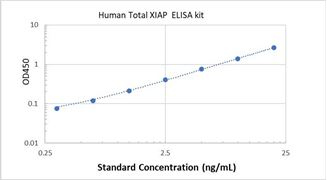 Picture of Human Total XIAP ELISA Kit