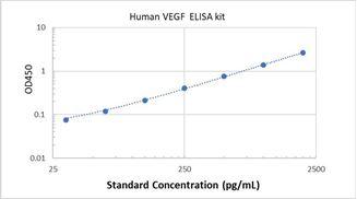 Picture of Human VEGF ELISA Kit