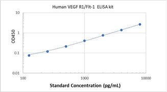 Picture of Human VEGF R1/Flt-1 ELISA Kit