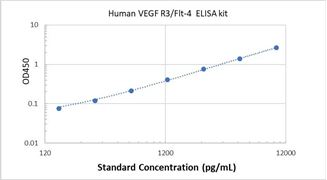 Picture of Human VEGF R3/Flt-4 ELISA Kit
