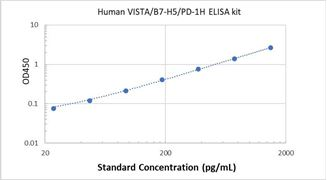 Picture of Human VISTA/B7-H5/PD-1H ELISA Kit