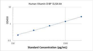 Picture of Human Vitamin D BP ELISA Kit