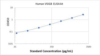 Picture of Human VSIG8 ELISA Kit