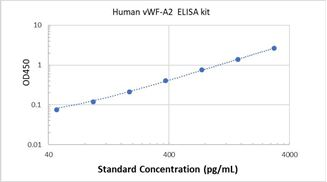 Picture of Human vWF-A2 ELISA Kit