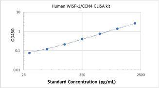 Picture of Human WISP-1/CCN4 ELISA Kit