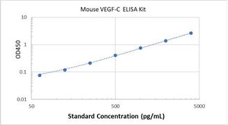 Picture of Mouse VEGF-C ELISA Kit