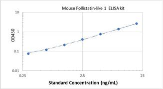 Picture of Mouse Follistatin-like 1 ELISA Kit