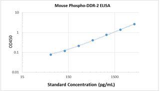 Picture of Mouse Phospho-DDR2 ELISA Kit