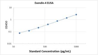 Picture of Exendin-4 ELISA Kit